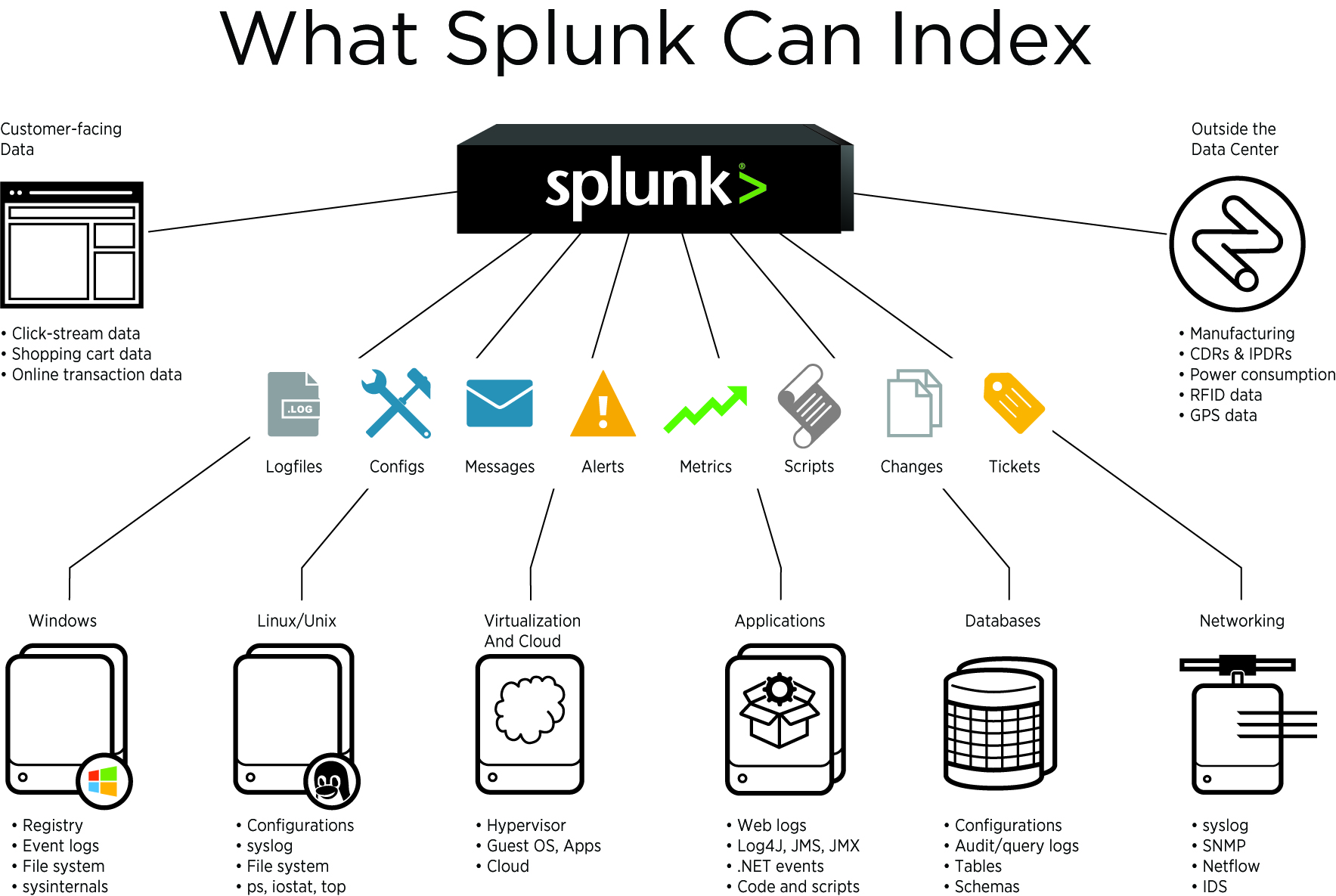 Diagram illustrating what Splunk can index: Customer-Facing Data, Windows, Linux/Unix, Virtualization and Cloud, Applications, Databases, Networking, Outside the Data Center