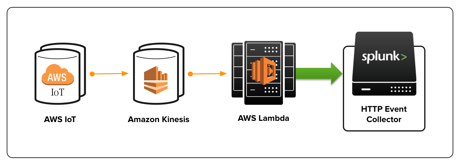 Diagram showing data flow from AWS IoT to Amazon Kinesis to AWS Lambda to HTTP Event Collector on Splunk Cloud