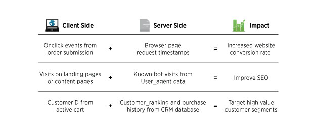 Combininbg Client and Server Side Data